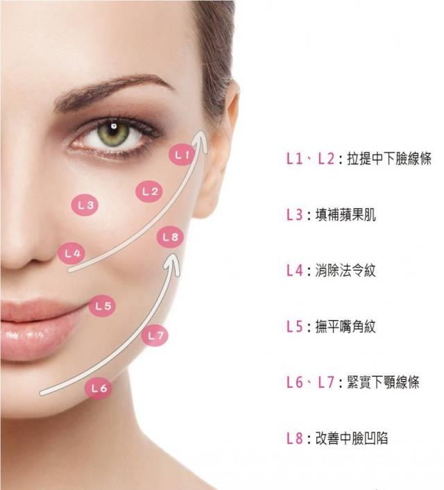 玻尿酸改善皮肤松弛
